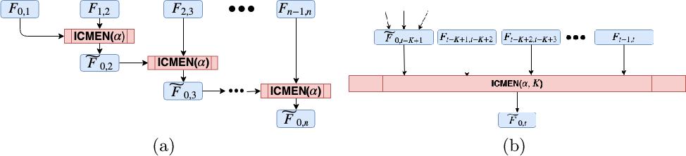Figure 3 for Incremental embedding for temporal networks