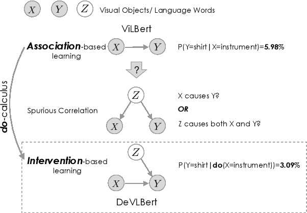 Figure 1 for DeVLBert: Learning Deconfounded Visio-Linguistic Representations