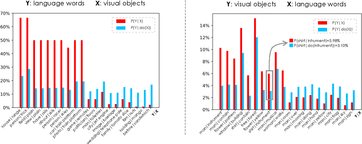 Figure 3 for DeVLBert: Learning Deconfounded Visio-Linguistic Representations