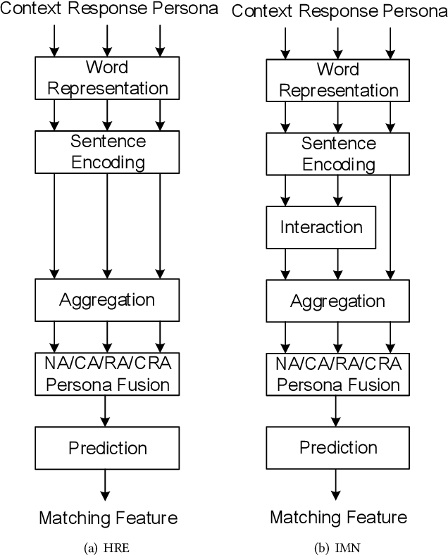 Figure 2 for Partner Matters! An Empirical Study on Fusing Personas for Personalized Response Selection in Retrieval-Based Chatbots