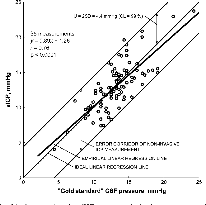 Update In Intracranial Pressure Evaluation Methods And Translaminar