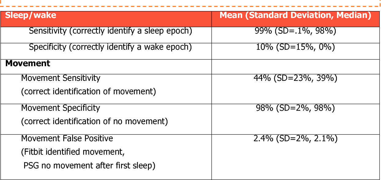 A Comparison Study of the Fitbit Activity Monitor and PSG