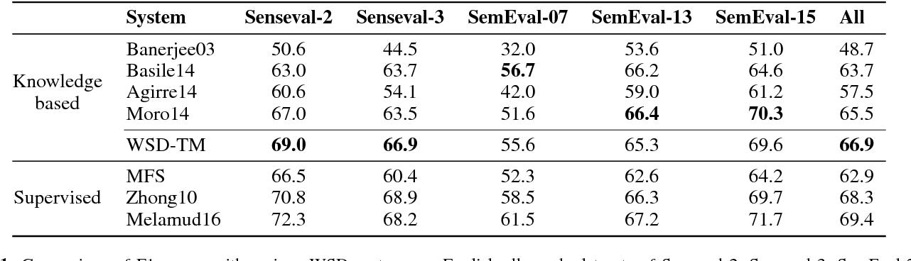 Figure 2 for Knowledge-based Word Sense Disambiguation using Topic Models