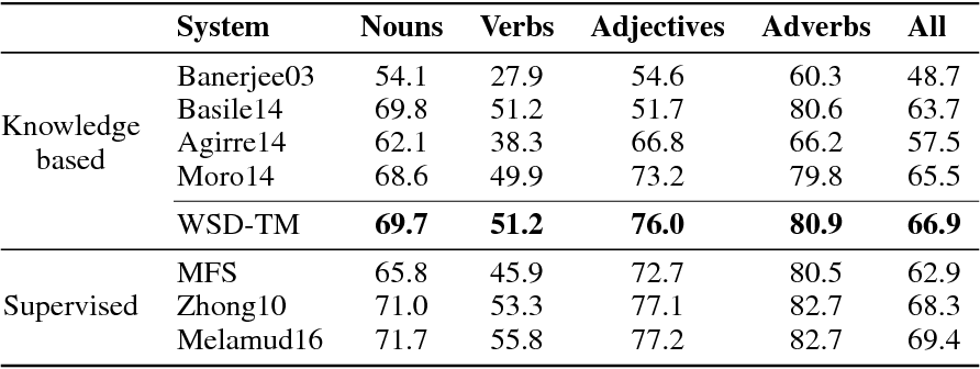 Figure 4 for Knowledge-based Word Sense Disambiguation using Topic Models