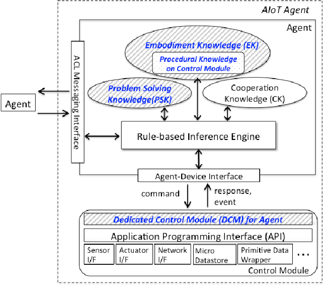 Figure 3 from Multiagent-based Autonomic and Resilient