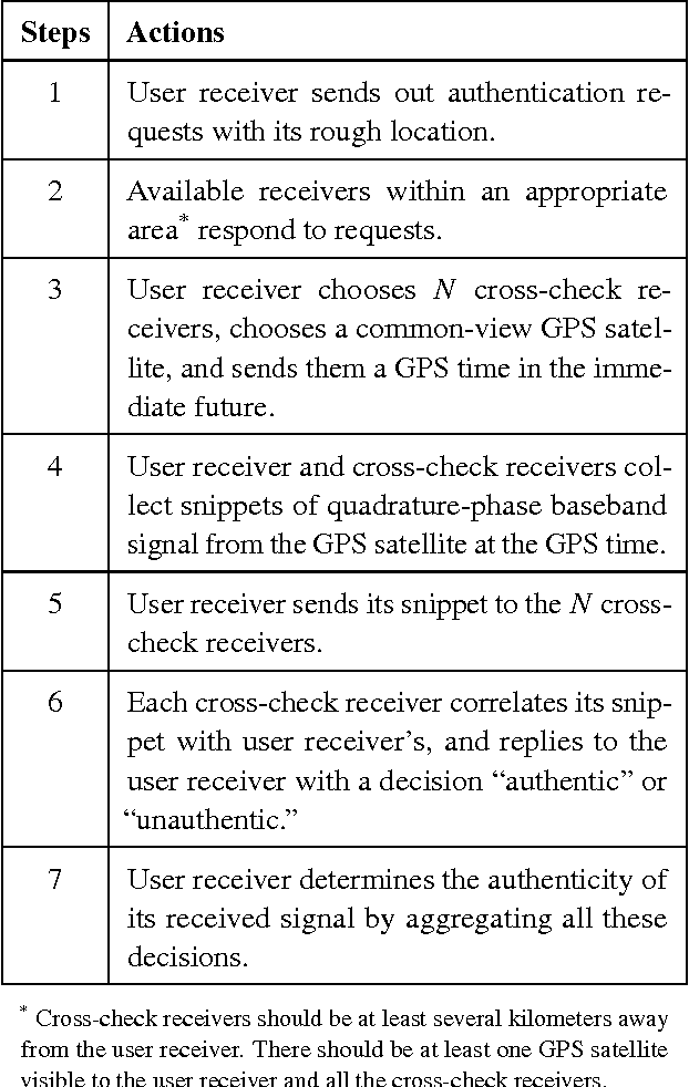 PDF] Cooperative GPS Signal Authentication from Unreliable Peers