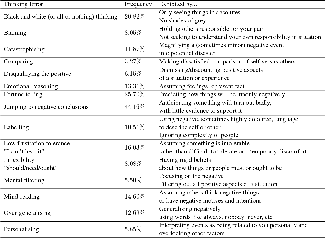 Figure 1 for Deep learning for language understanding of mental health concepts derived from Cognitive Behavioural Therapy