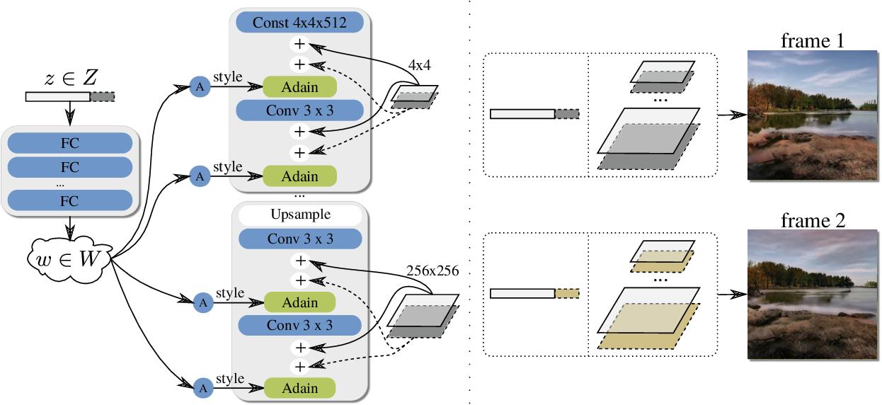 Figure 3 for DeepLandscape: Adversarial Modeling of Landscape Video