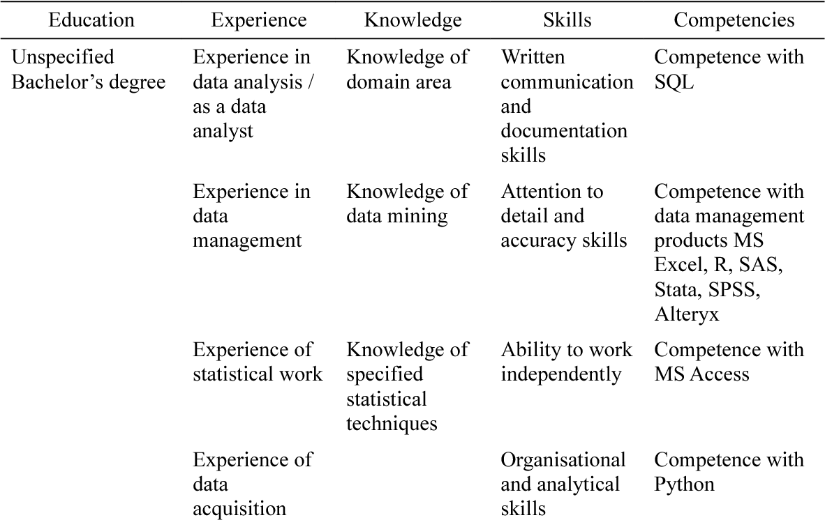Table 1 from Education for Real-World Data Science Roles (Part 2): A