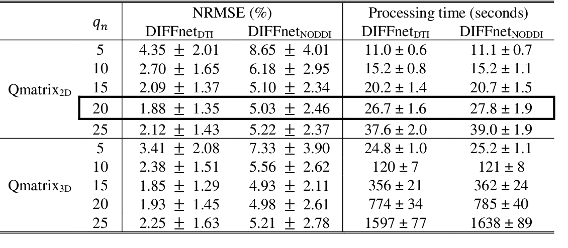 Figure 4 for DIFFnet: Diffusion parameter mapping network generalized for input diffusion gradient schemes and bvalues