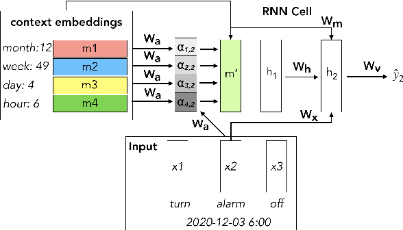 Figure 1 for Attention-based Contextual Language Model Adaptation for Speech Recognition