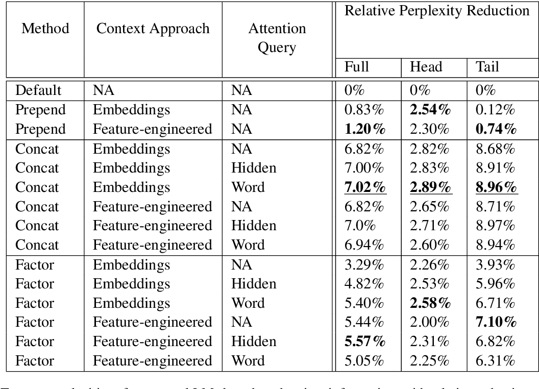 Figure 2 for Attention-based Contextual Language Model Adaptation for Speech Recognition