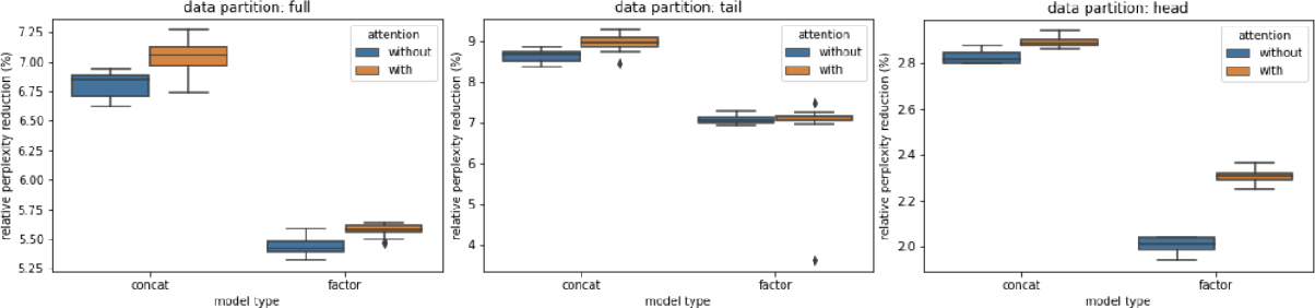 Figure 3 for Attention-based Contextual Language Model Adaptation for Speech Recognition