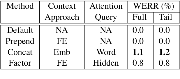 Figure 4 for Attention-based Contextual Language Model Adaptation for Speech Recognition