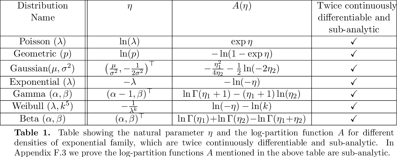 Figure 2 for Convergence guarantees for a class of non-convex and non-smooth optimization problems