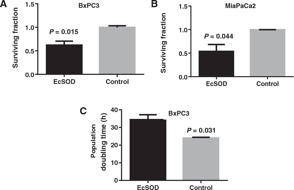 Figure 3 from Loss of SOD3 (EcSOD) Expression Promotes an