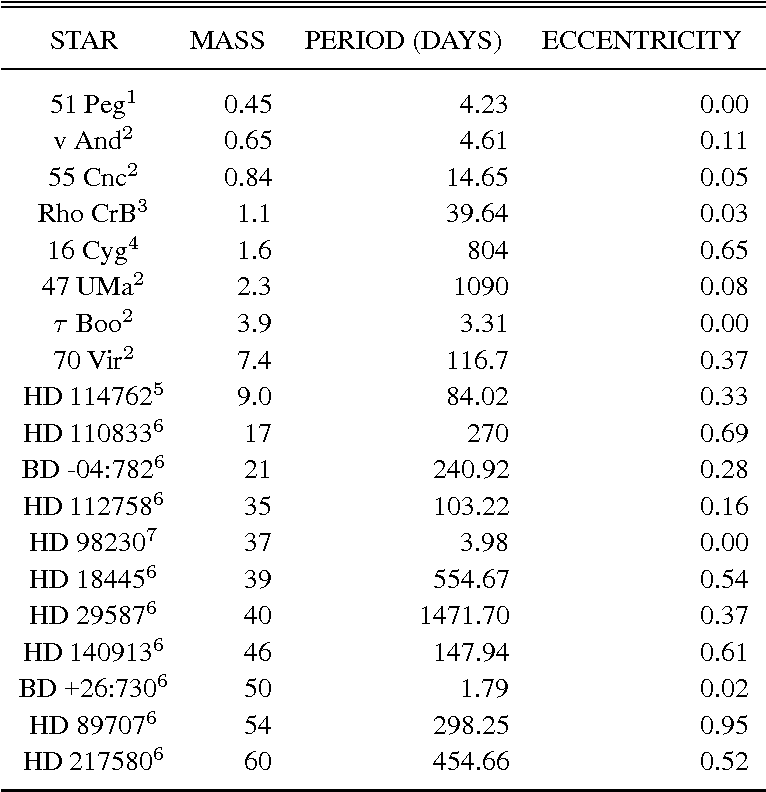 Table 1. Properties of newly discovered substellar companions.