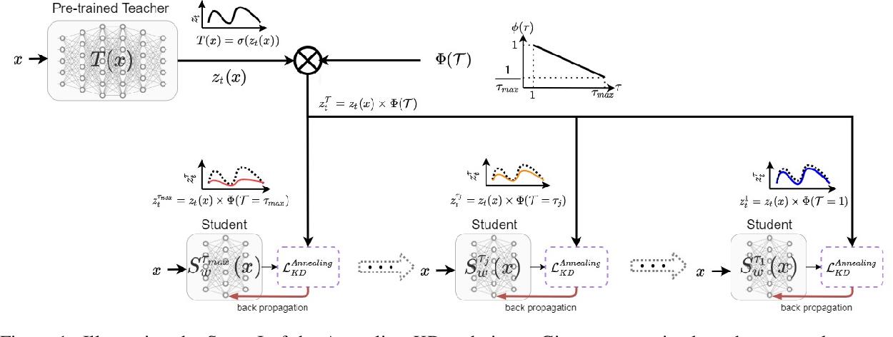 Figure 1 for Annealing Knowledge Distillation