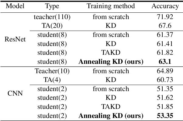 Figure 4 for Annealing Knowledge Distillation