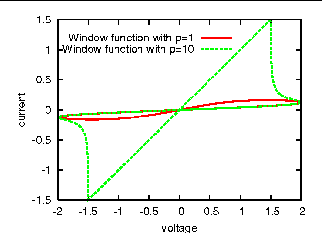 Figure 6. Theoretical i–v curves for a memristor with (realistic) dopant drift modelled by window functions Fp(x) = 1 − (2x − 1)2p with p = 1 (red solid) and p = 10 (green dashed), in the presence of an external voltage v(t) = 2v0 sin(ω0t/2). The memristor parameters are w0/D = 0.5 and ROFF/RON = 50. We see that the memristive behaviour is enhanced at p = 10. The slope of the i–v curves at small times is the same, R−10 , in both cases whereas the slope on return sweep depends on the window function. For large p, the return-sweep slope is R−1ON = 1 % R −1 0 and it corresponds to a fully doped memristor.