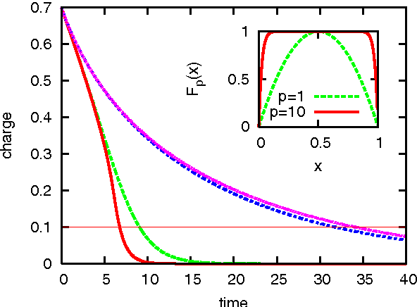Figure 7. Theoretical q–t curves for an ideal MC circuit with nonlinear dopant drift modelled by window functions Fp(x) with p = 1 and p = 10 shown in the inset. The green dashed (η = +1) and the blue dash-dotted (η = −1) correspond to the p = 1 window function. The red solid (η = +1) and the magenta dotted (η = −1) correspond to the p = 10 window function. The horizontal line at q/Q0 = 0.1 is a guide to the eye. The memristor parameters are w0/D = 0.5 and ROFF/RON = 20. The initial charge on the capacitor is q0/Q0 = 0.7 and C/C0 = 1. We see that the memristive effect is enhanced for large p when η = +1. Hence, for large p the two decay time scales associated with η = +1 (red solid) and η = −1 (magenta dotted) can differ by a factor of R0/RON % 1. Fitting the experimental data to these results can determine the nature of dopant drift in actual samples.