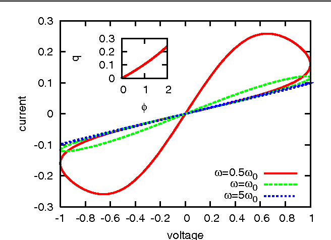 Figure 3. Theoretical i–v characteristics of a memristor with applied voltage v(t) = v0 sin(ωt) for ω = 0.5ω0 (red solid), ω = ω0 (green dashed) and ω = 5ω0 (blue dotted). The memristor parameters are w0/D = 0.5 and ROFF/RON = 20. The unit of resistance is RON, the unit of voltage is v0 and the unit of current is I0 = Q0/t0. We see that the hysteresis is pronounced for ω ! ω0 and suppressed when ω % ω0. The inset is a typical q–φ graph showing that the charge q is an invertible function of the flux φ. The unit of flux φ0 = v0t0 = D2/µD is determined by the memristor properties alone (typical parameters [9] imply φ0 = 10−2 Wb).