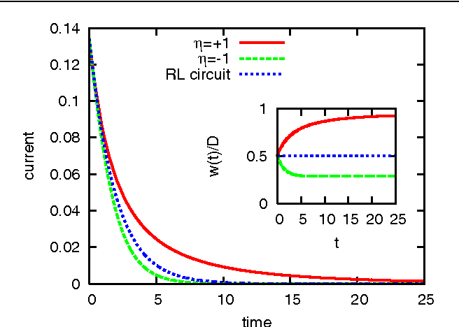 Figure 5. Theoretical i–t characteristics of an ideal ML circuit. The memristor parameters are w0/D = 0.5 and ROFF/RON = 30. The initial current in the circuit is small, i0/I0 = 0.135, to ensure the validity of the linear-drift model that breaks down when i0/I0 > 0.140 and L/L0 = 30. The unit of inductance is L0 = φ0/I0 = t0RON. We see that when η = +1 (red solid), the current in the ML circuit decays slower than when η = −1 (green dashed). The central blue dotted plot shows the exponential current decay of an RL circuit with the same initial resistance R0. The inset shows the time evolution of the boundary between the doped and undoped regions when η = +1 (red solid) and η = −1 (green dashed), and confirms that the linear-drift model is valid.