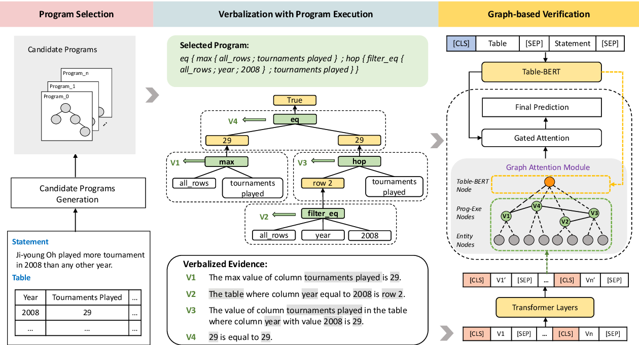 Figure 3 for Program Enhanced Fact Verification with Verbalization and Graph Attention Network