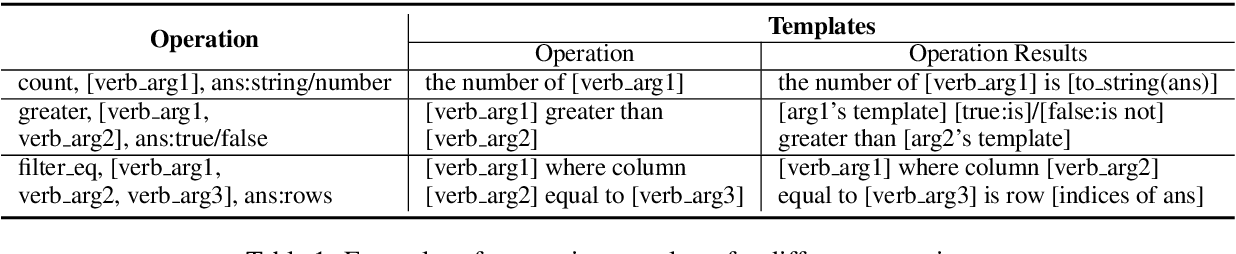 Figure 2 for Program Enhanced Fact Verification with Verbalization and Graph Attention Network
