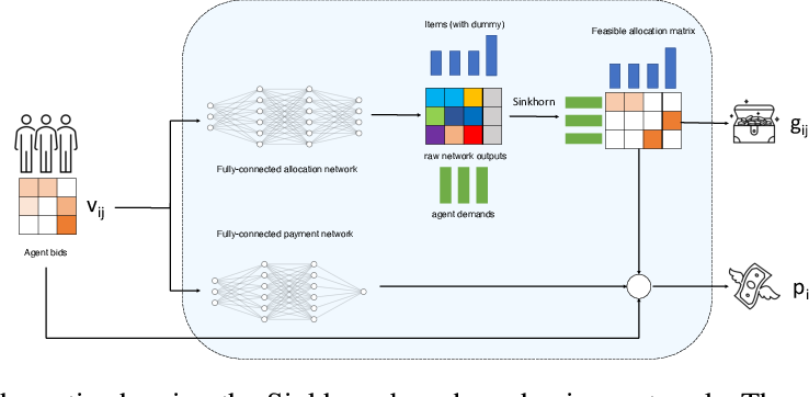 Figure 1 for Learning Revenue-Maximizing Auctions With Differentiable Matching