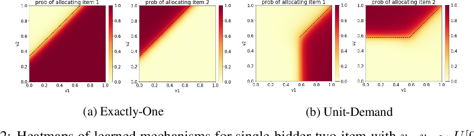 Figure 3 for Learning Revenue-Maximizing Auctions With Differentiable Matching