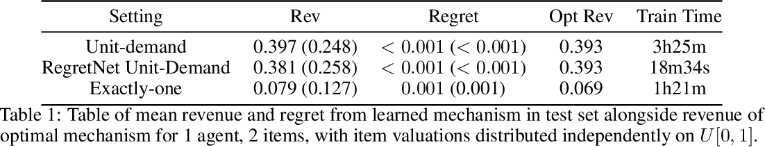Figure 2 for Learning Revenue-Maximizing Auctions With Differentiable Matching