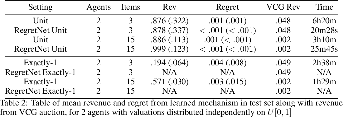 Figure 4 for Learning Revenue-Maximizing Auctions With Differentiable Matching