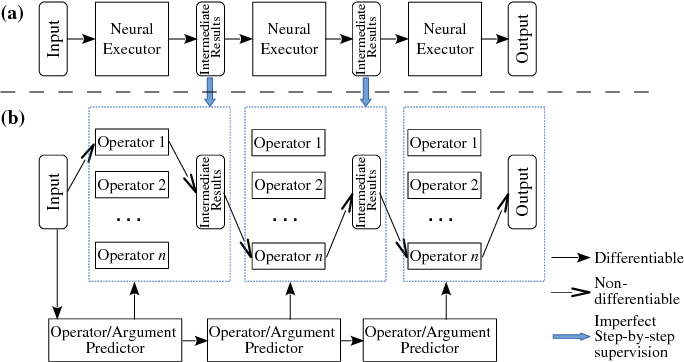 Figure 2 for Coupling Distributed and Symbolic Execution for Natural Language Queries