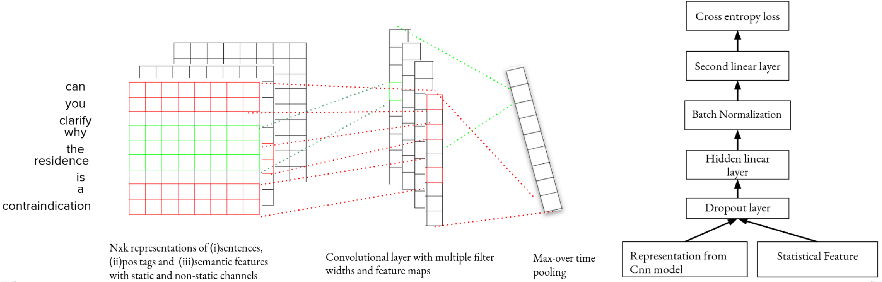 Figure 1 for Where's the Question? A Multi-channel Deep Convolutional Neural Network for Question Identification in Textual Data