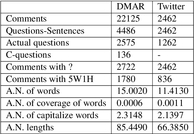 Figure 2 for Where's the Question? A Multi-channel Deep Convolutional Neural Network for Question Identification in Textual Data