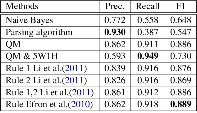 Figure 3 for Where's the Question? A Multi-channel Deep Convolutional Neural Network for Question Identification in Textual Data