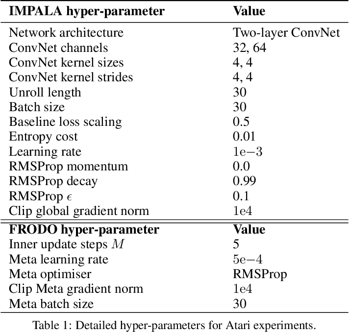 Figure 2 for Meta-Gradient Reinforcement Learning with an Objective Discovered Online