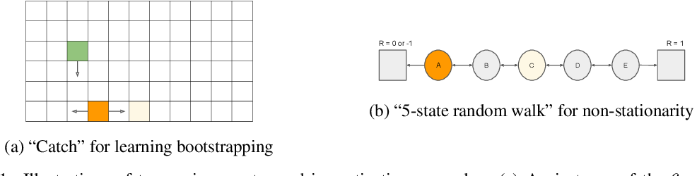 Figure 1 for Meta-Gradient Reinforcement Learning with an Objective Discovered Online