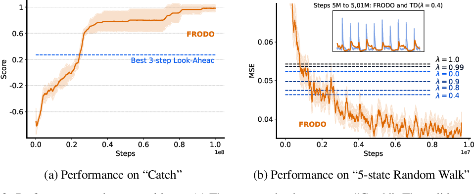 Figure 3 for Meta-Gradient Reinforcement Learning with an Objective Discovered Online