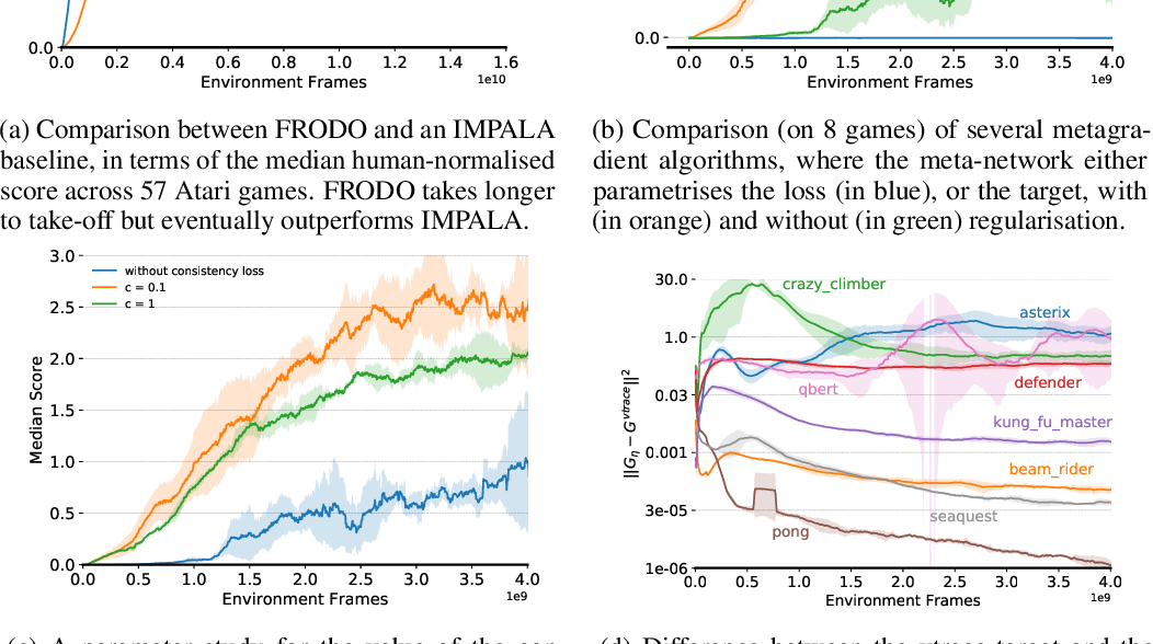 Figure 4 for Meta-Gradient Reinforcement Learning with an Objective Discovered Online