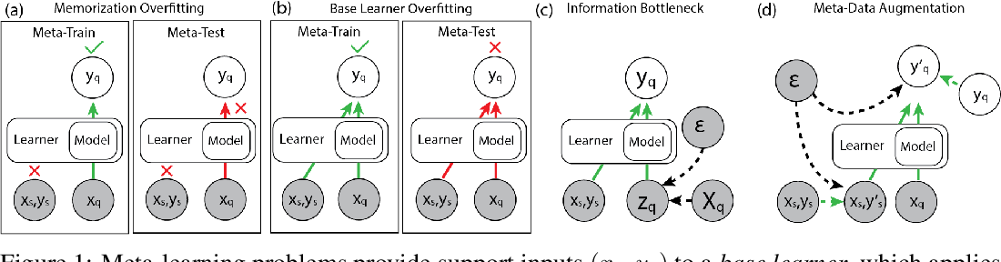 Figure 1 for Meta-Learning Requires Meta-Augmentation