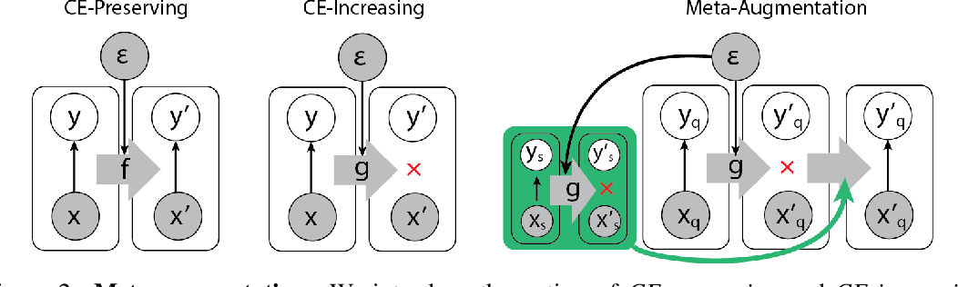 Figure 3 for Meta-Learning Requires Meta-Augmentation