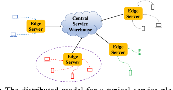 Figure 1 for Learning Augmented Index Policy for Optimal Service Placement at the Network Edge