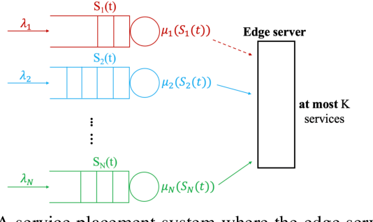 Figure 2 for Learning Augmented Index Policy for Optimal Service Placement at the Network Edge