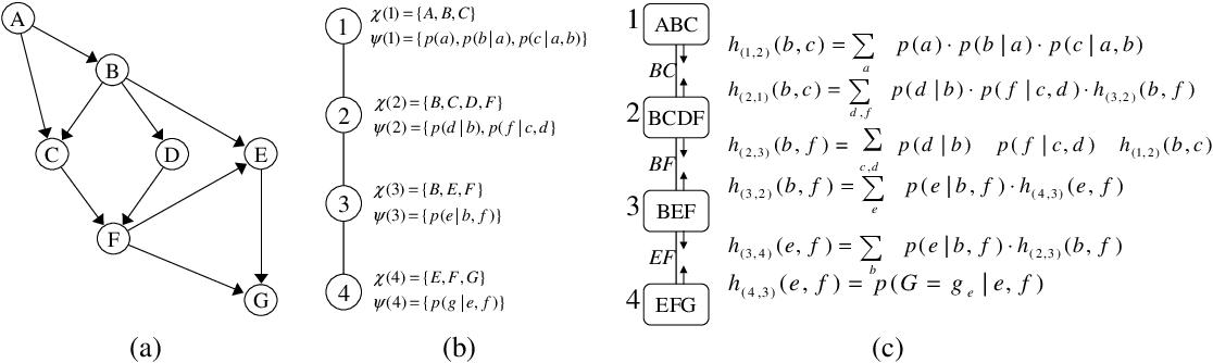 Figure 3 for Join-Graph Propagation Algorithms
