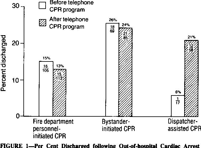 Figure 1 From Emergency Cpr Instruction Via Telephone Semantic