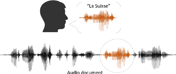Figure 1 for Neural Network based End-to-End Query by Example Spoken Term Detection
