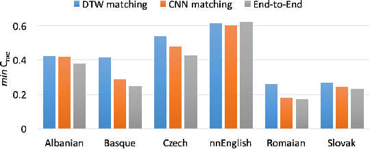 Figure 2 for Neural Network based End-to-End Query by Example Spoken Term Detection