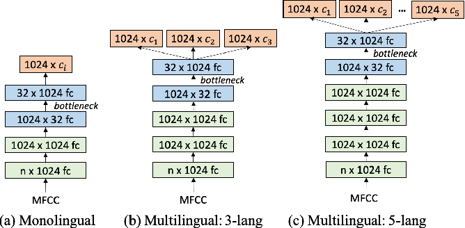 Figure 3 for Neural Network based End-to-End Query by Example Spoken Term Detection